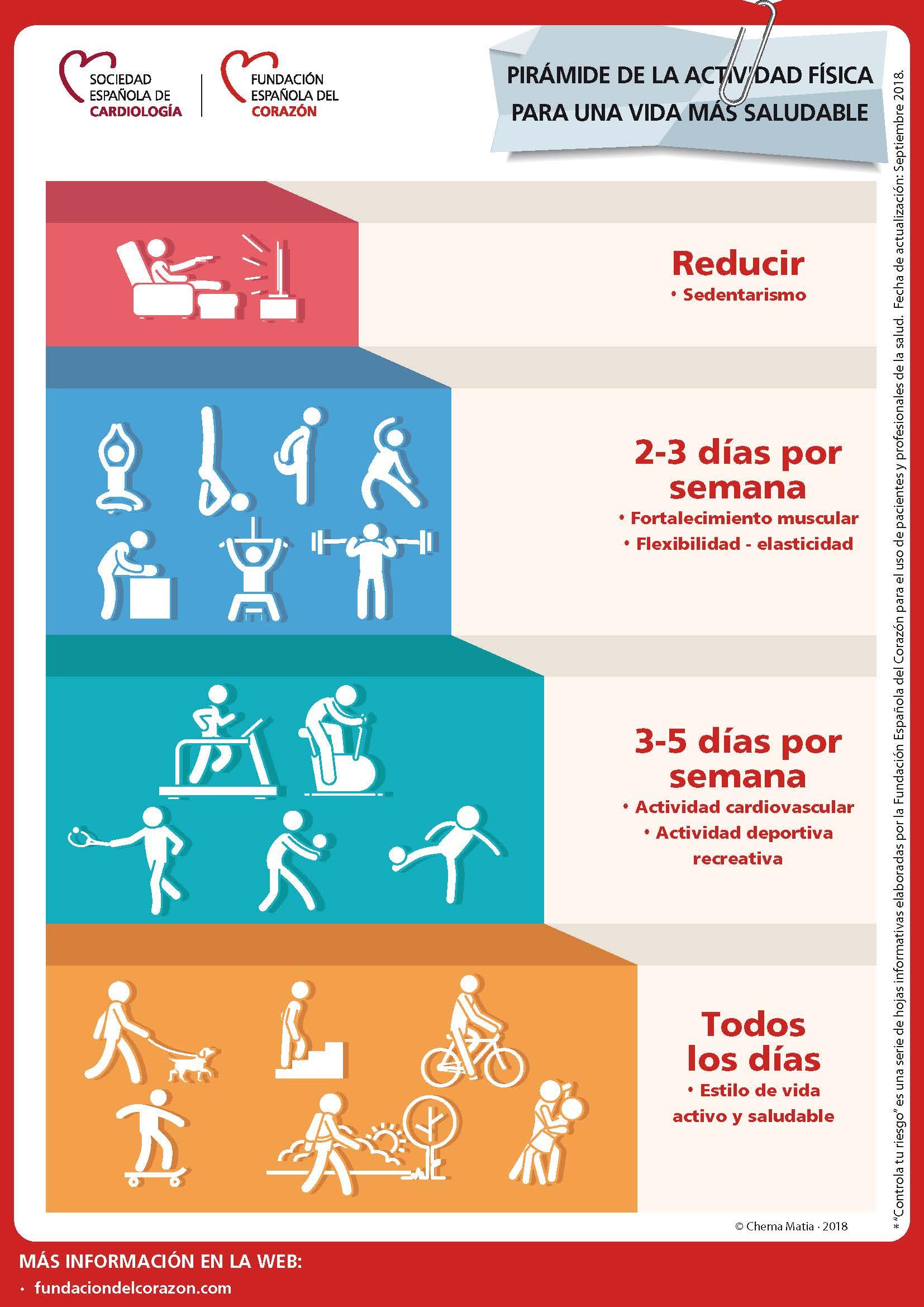 La Pirámide De La Actividad Física Fundación Española Del Corazón